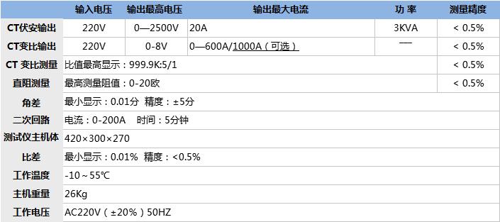电流互感器综合测试仪技术指标.png