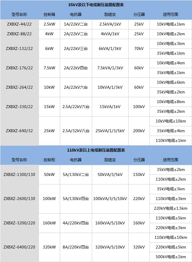 电缆交流耐压谐振装置配置表.png
